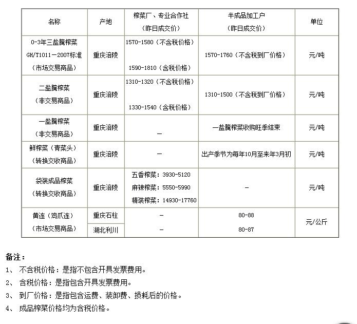 重庆渝涪榨菜实物报价2014年6月20日