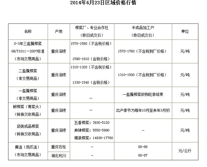 重庆渝涪2014年6月23日区域价格行情