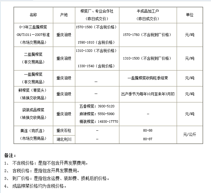乐虎手机app下载渝涪2014年6月24日区域价格行情