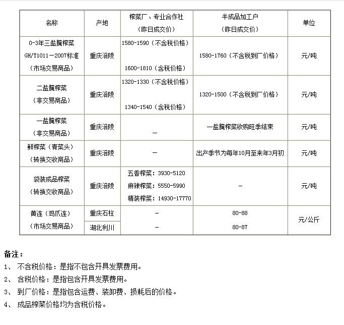 2014年6月25日重庆渝涪榨菜实物报价