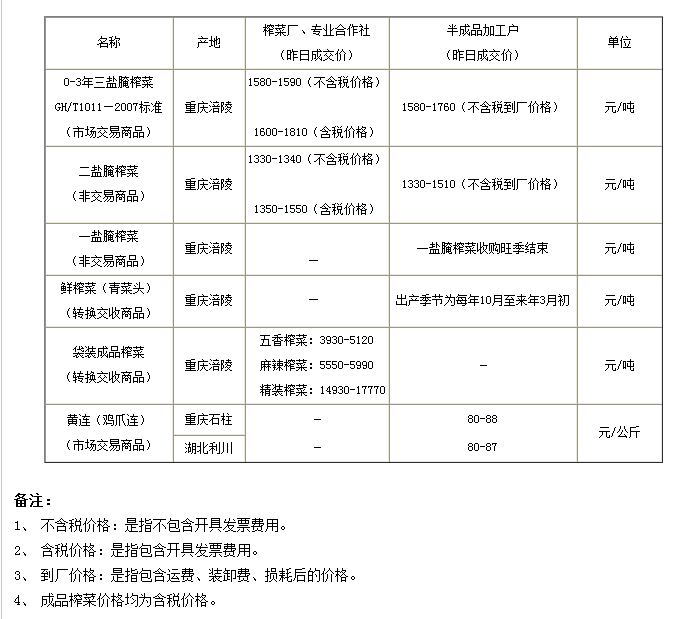 重庆渝涪现货实物报价2014年6月26日