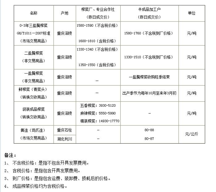 重庆渝涪榨菜6月27日行情分析