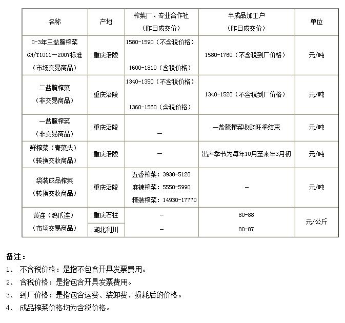 重庆渝涪现货实物报价2014年6月27日