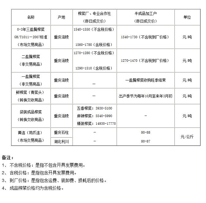 重庆渝涪现货市场6月3日实物报价