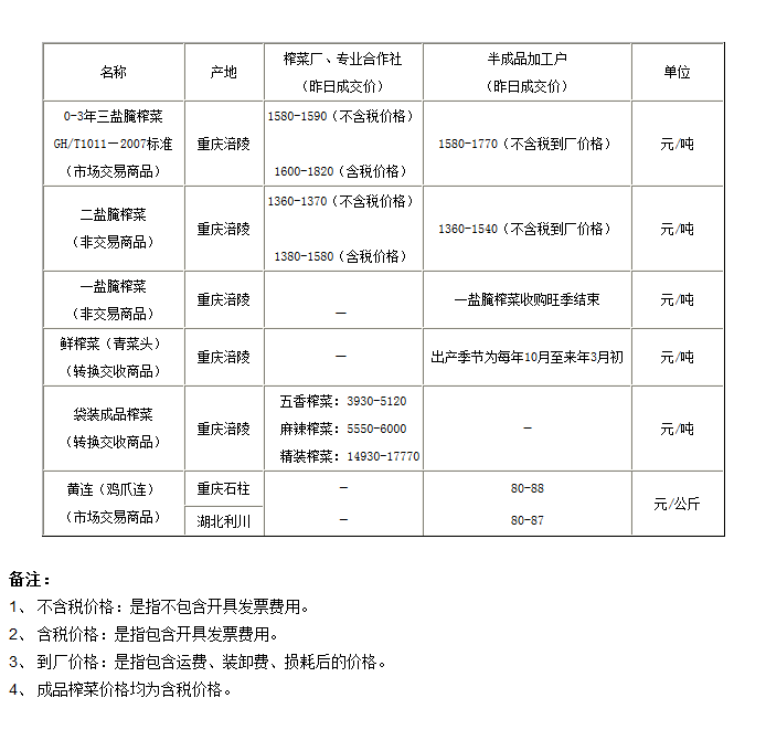 重庆渝涪榨菜6月30日行情分析