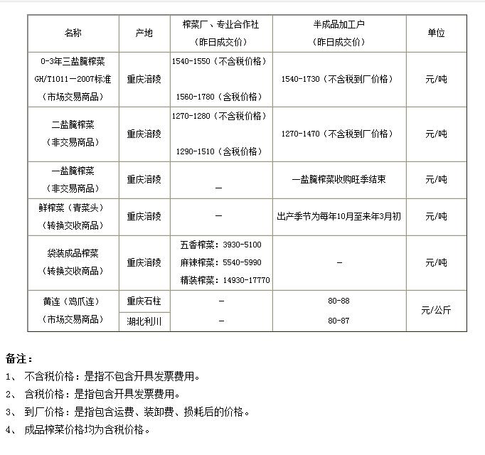 重庆渝涪榨菜6月5日行情分析