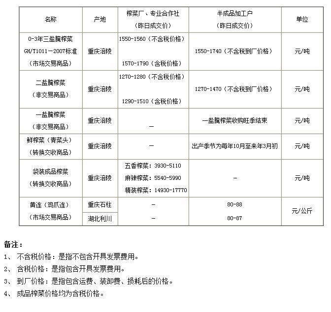 重庆渝涪现货市场6月6日实物报价